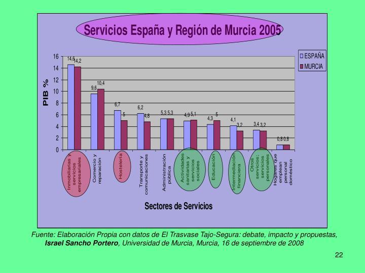 Fuente: Elaboración Propia con datos de El Trasvase Tajo-Segura: debate, impacto y propuestas,