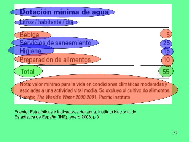 Fuente: Estadísticas e indicadores del agua, Instituto Nacional de