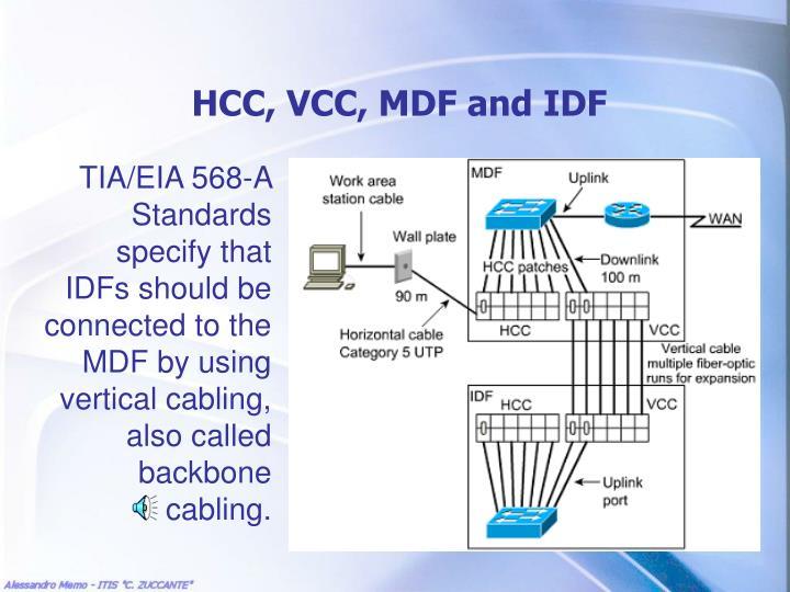 HCC, VCC, MDF and IDF