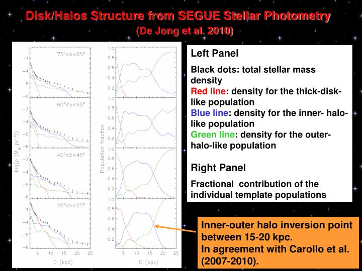 Disk/Halos Structure from SEGUE Stellar Photometry