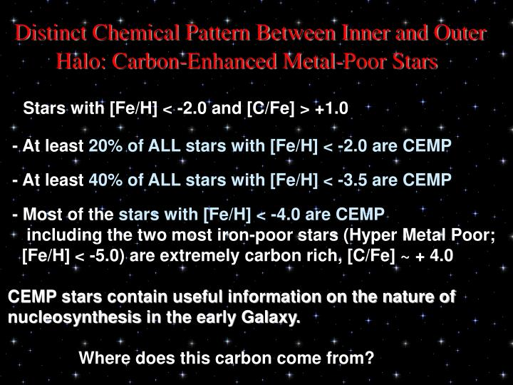 Distinct Chemical Pattern Between Inner and Outer Halo: Carbon-Enhanced Metal-Poor Stars