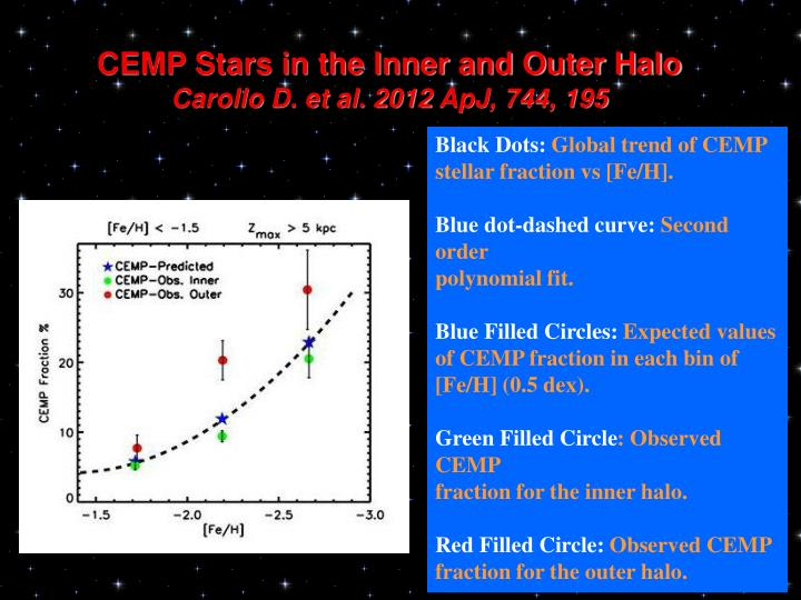 CEMP Stars in the Inner and Outer Halo