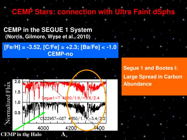 CEMP Stars: connection with Ultra Faint dSphs