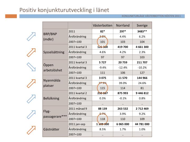 Positiv konjunkturutveckling i länet