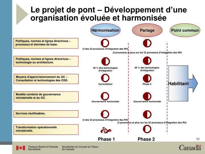 Le projet de pont – Développement d'une organisation évoluée et harmonisée