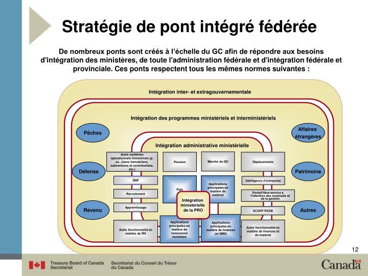 Stratégie de pont intégré fédérée