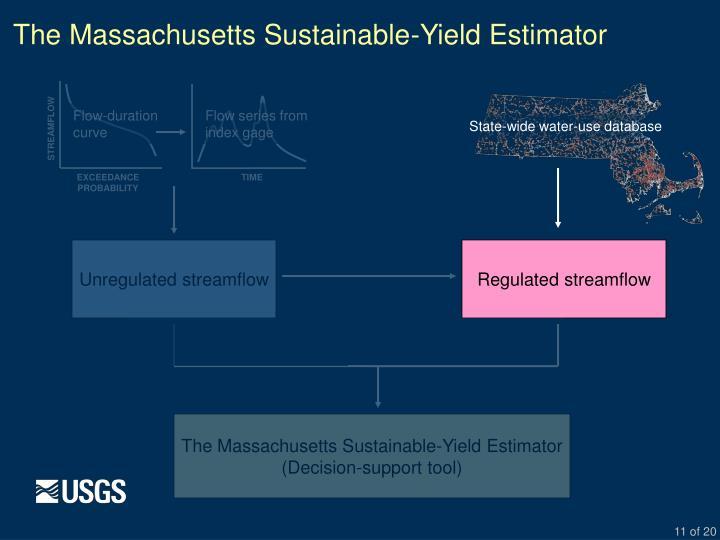 The Massachusetts Sustainable-Yield Estimator