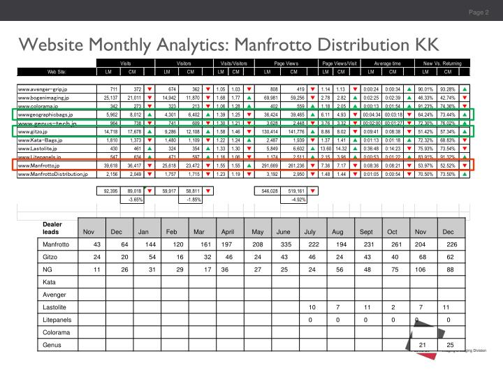 Website monthly analytics manfrotto distribution kk