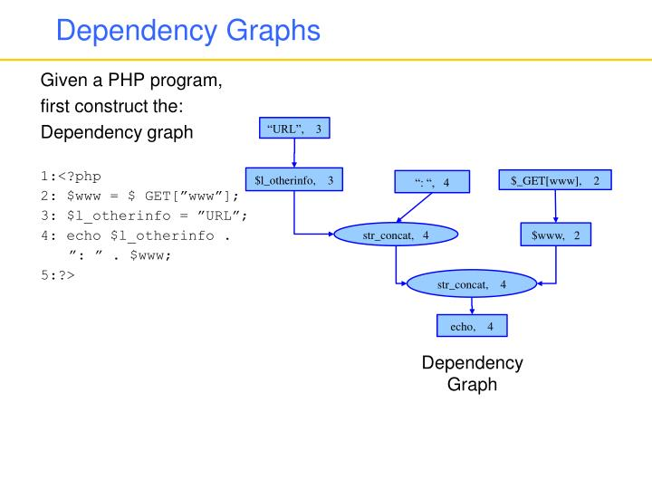 Dependency Graphs