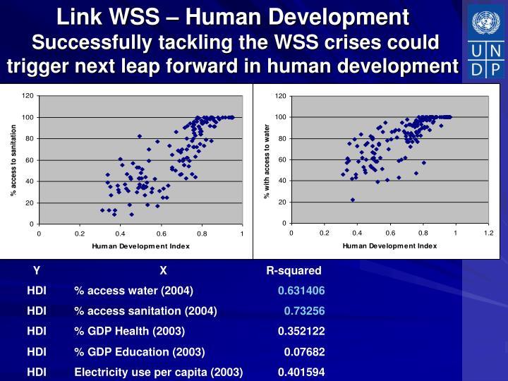 Link WSS – Human Development