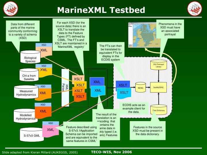MarineXML Testbed