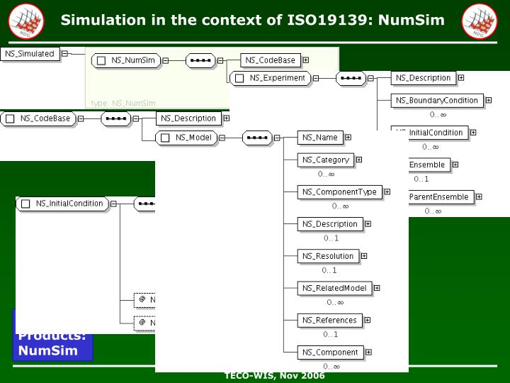 Simulation in the context of ISO19139: NumSim