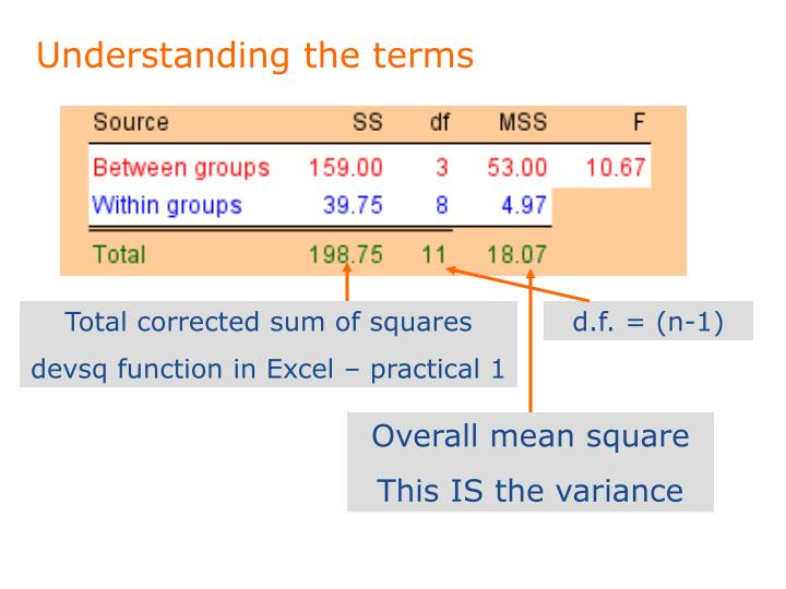 Understanding the terms