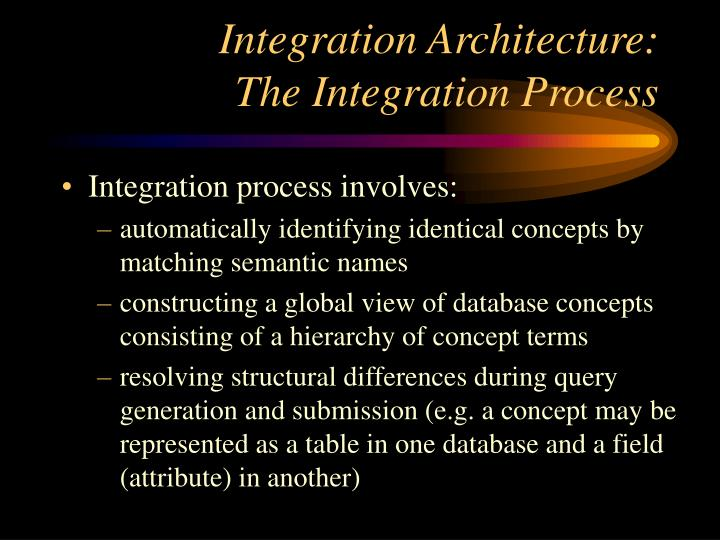 Integration Architecture: