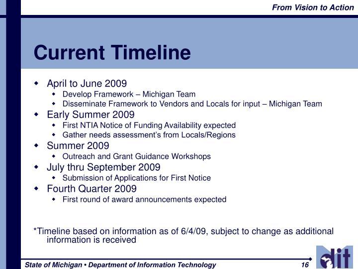 Current Timeline
