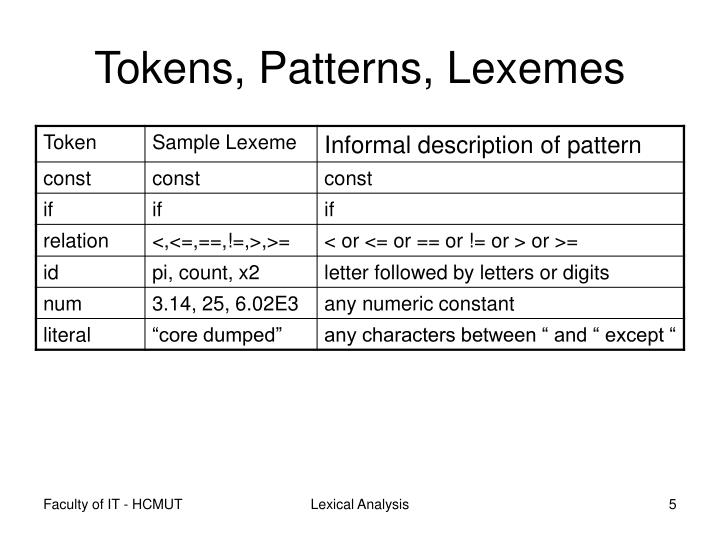 Tokens, Patterns, Lexemes