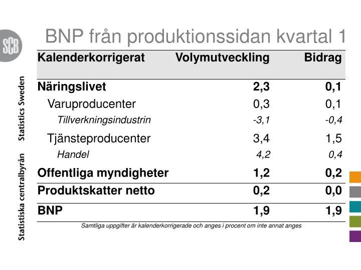BNP från produktionssidan kvartal 1
