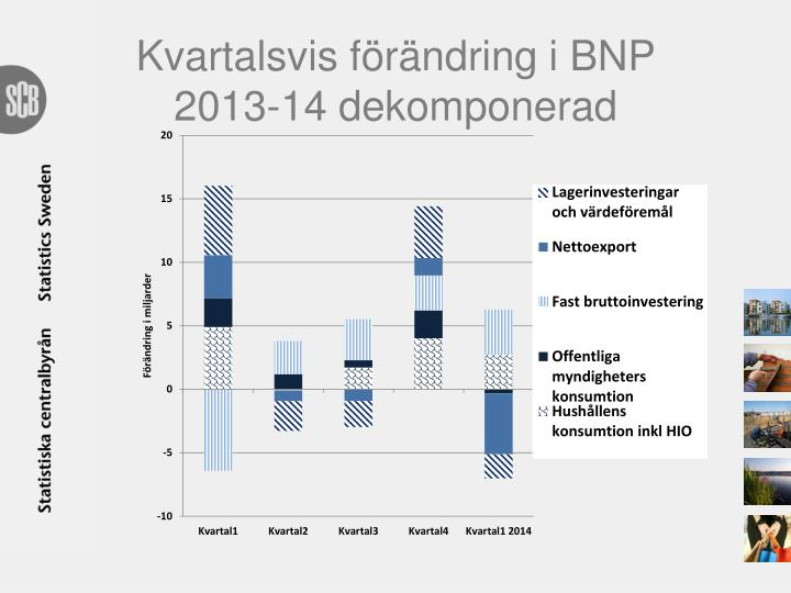 Kvartalsvis förändring i BNP 2013-14 dekomponerad