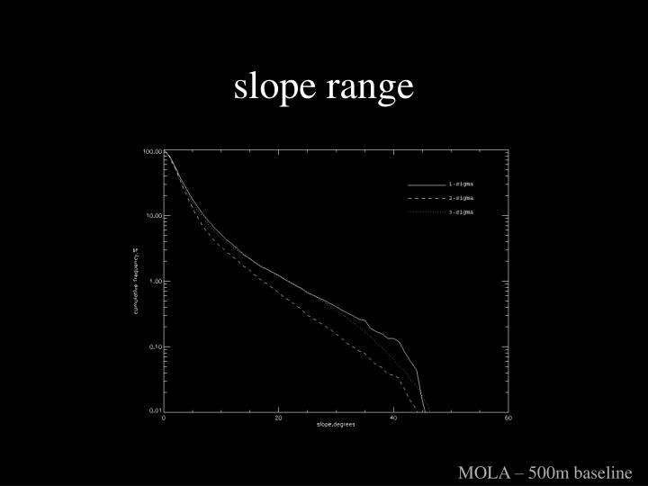 slope range
