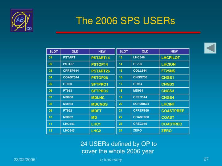 The 2006 SPS USERs
