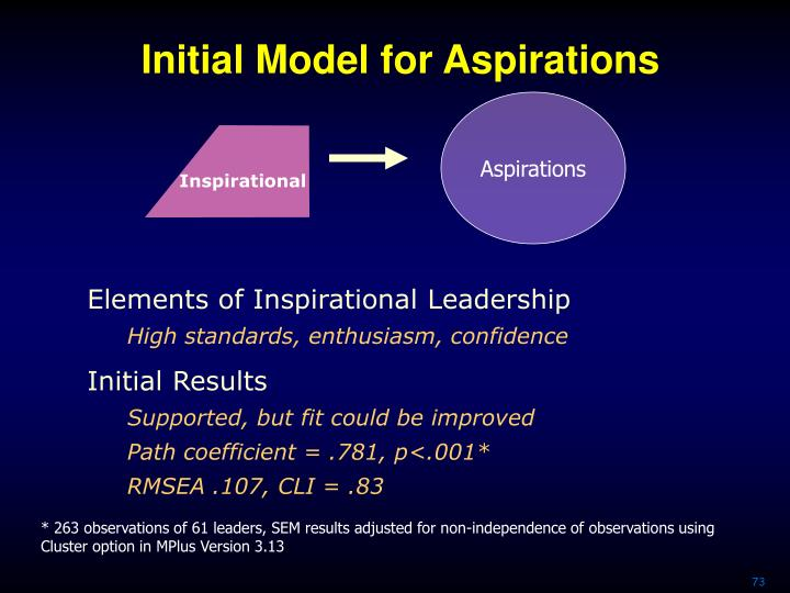 Initial Model for Aspirations