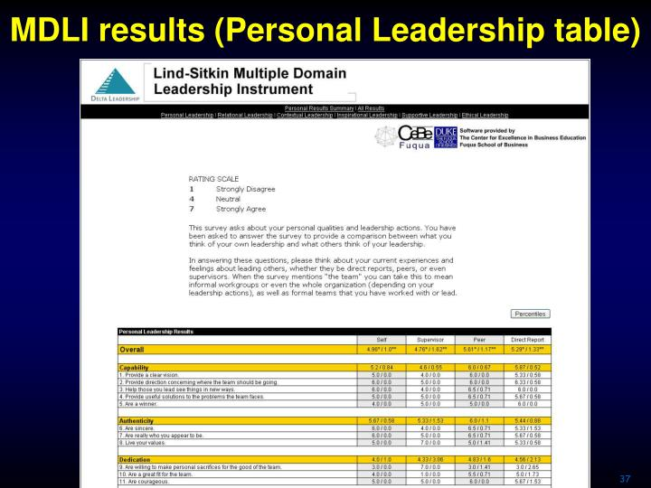 MDLI results (Personal Leadership table)