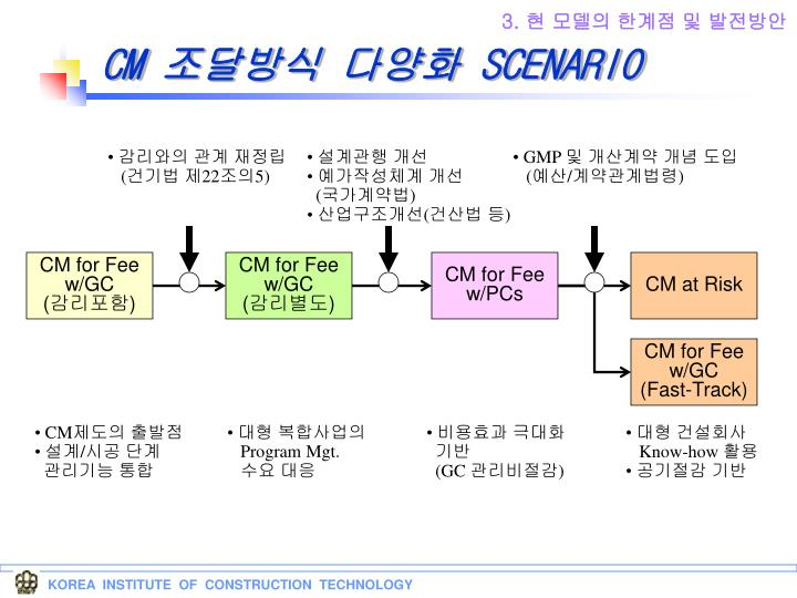 KOREA  INSTITUTE  OF  CONSTRUCTION  TECHNOLOGY