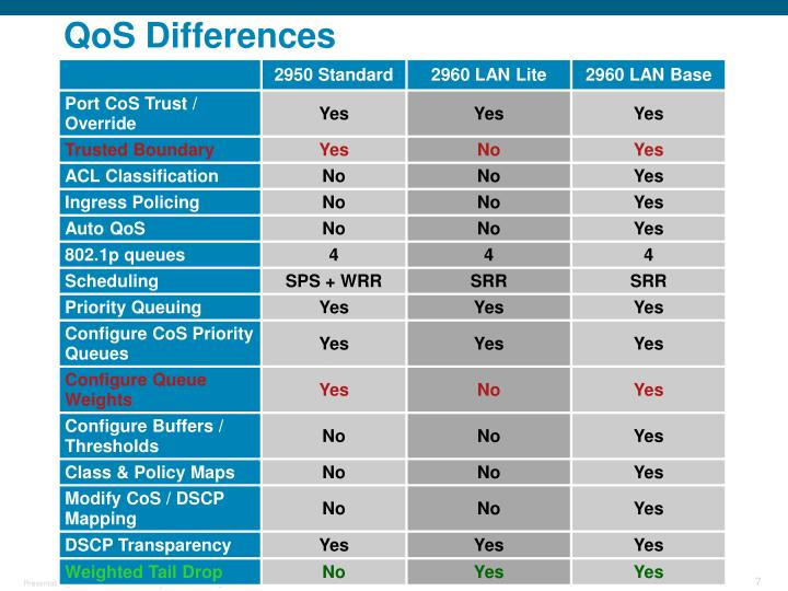 QoS Differences