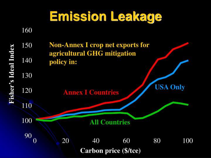 Emission Leakage