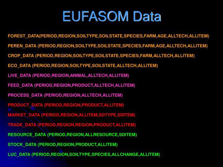 EUFASOM Data