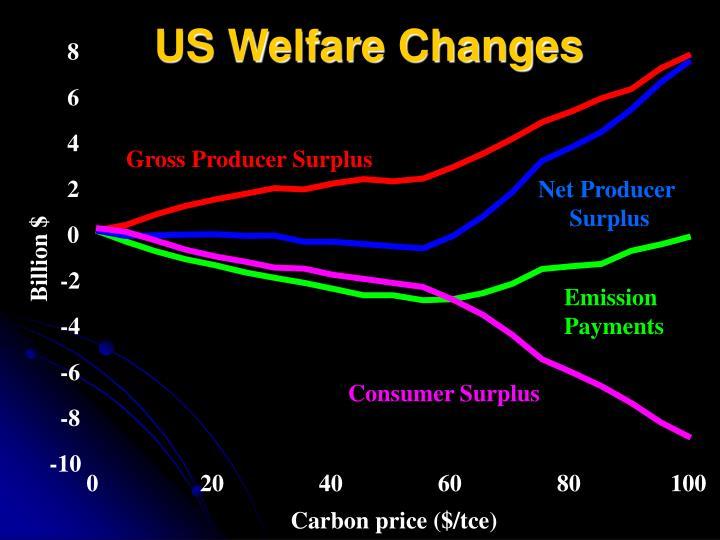 US Welfare Changes