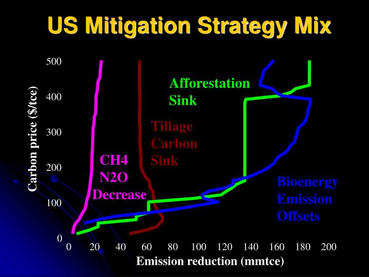 US Mitigation Strategy Mix