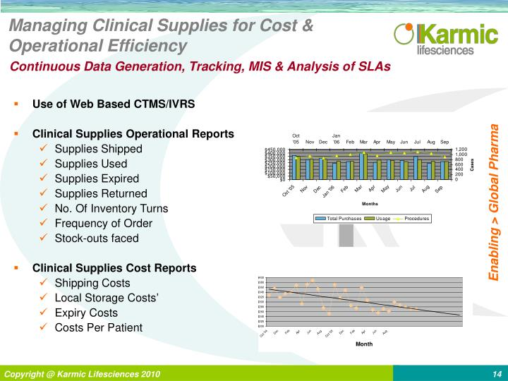 Managing Clinical Supplies for Cost & Operational Efficiency