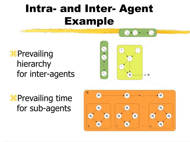 Intra- and Inter- Agent Example