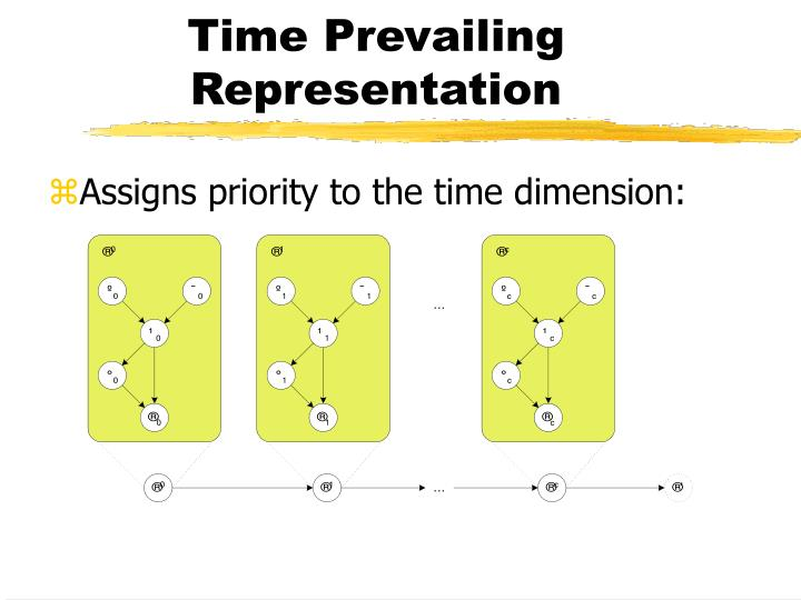 Time Prevailing Representation