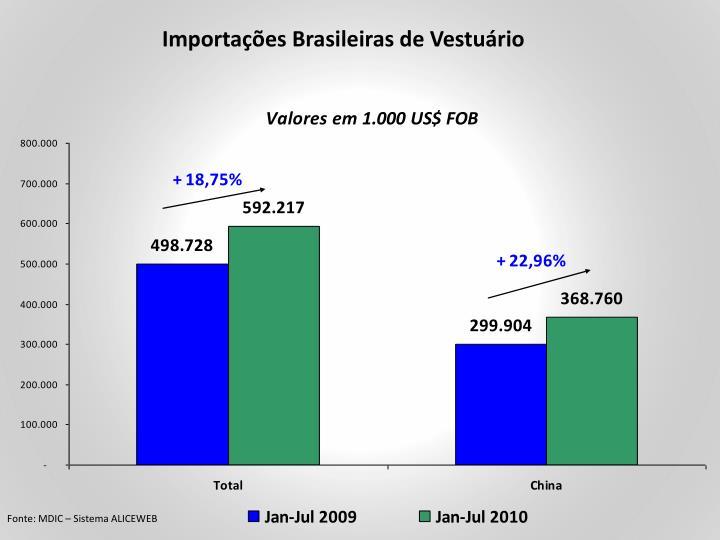 Importações Brasileiras de Vestuário