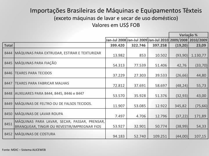 Importações Brasileiras de Máquinas e Equipamentos Têxteis