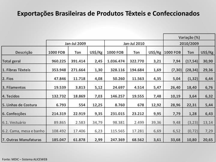 Exportações Brasileiras de Produtos Têxteis e Confeccionados
