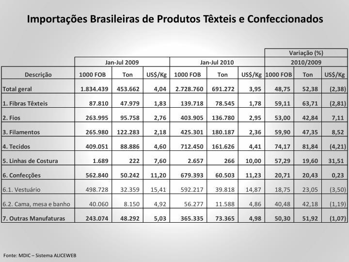 Importações Brasileiras de Produtos Têxteis e Confeccionados