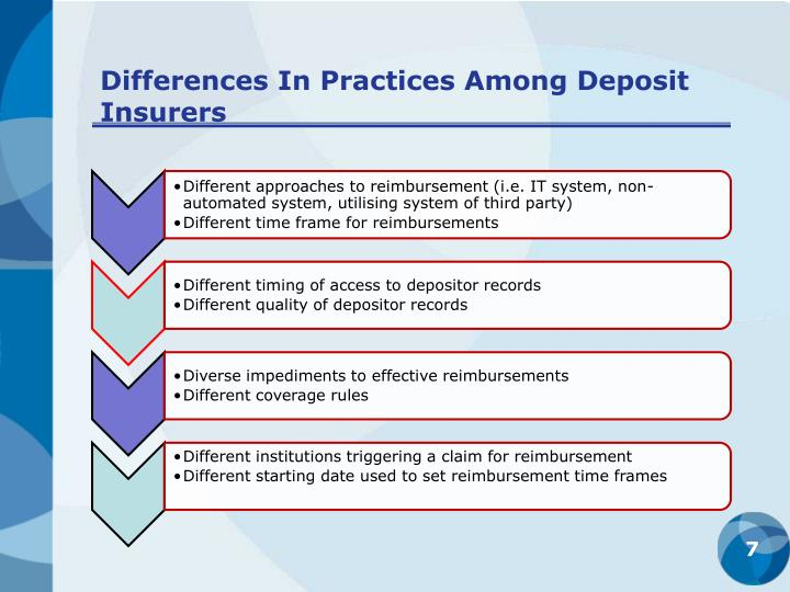 Differences In Practices Among Deposit Insurers