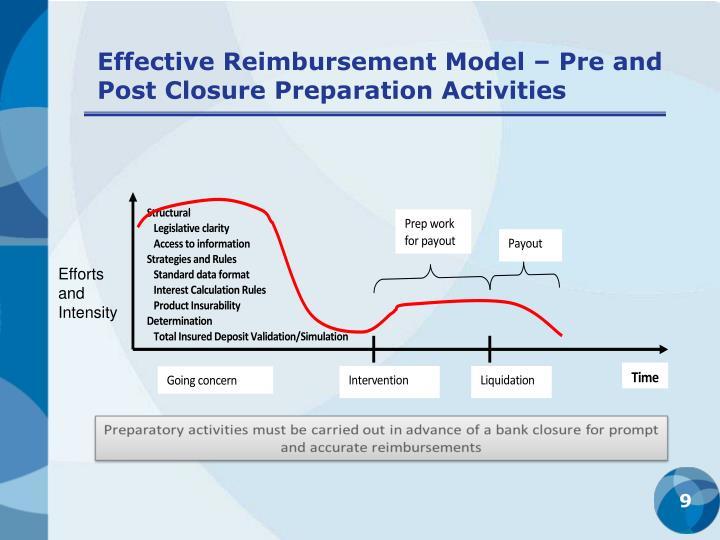 Effective Reimbursement Model – Pre and Post Closure Preparation Activities