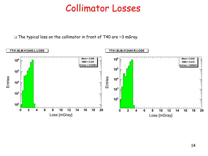 Collimator Losses