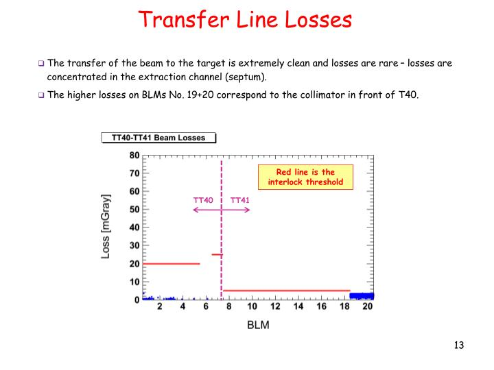 Transfer Line Losses