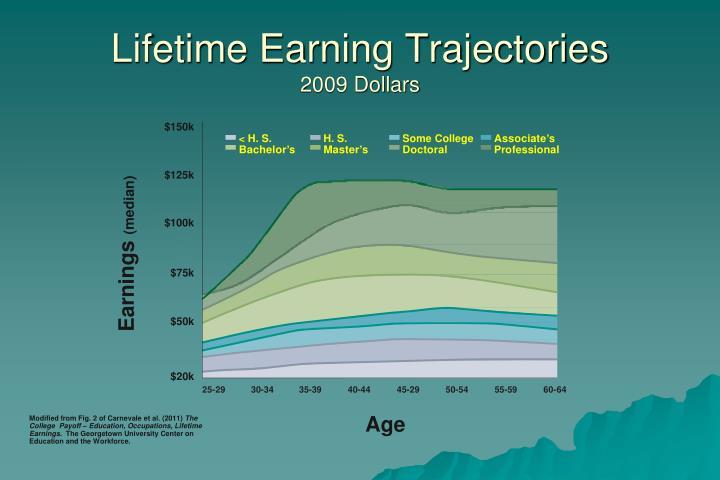 Lifetime Earning Trajectories