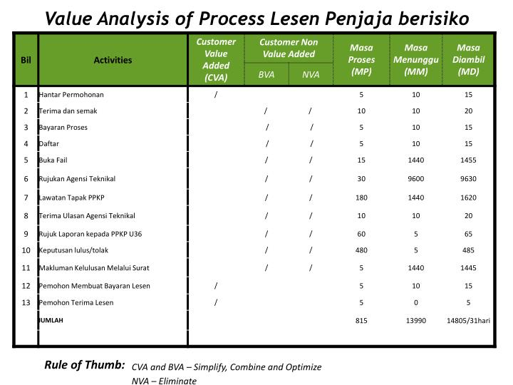 Value Analysis of Process Lesen Penjaja berisiko
