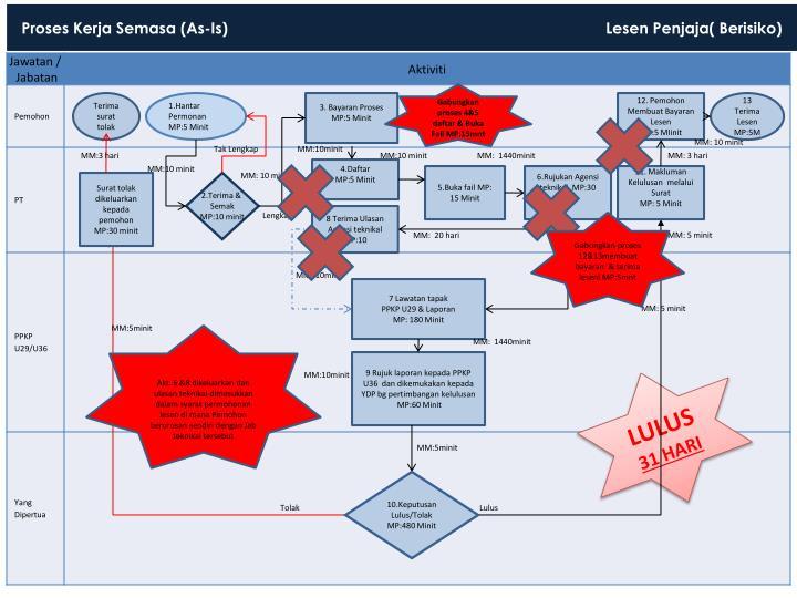 Proses Kerja Semasa (As-Is)                                                                                        Lesen Penjaja( Berisiko)