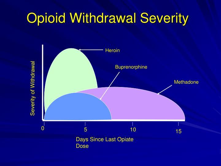 Opioid Withdrawal Severity