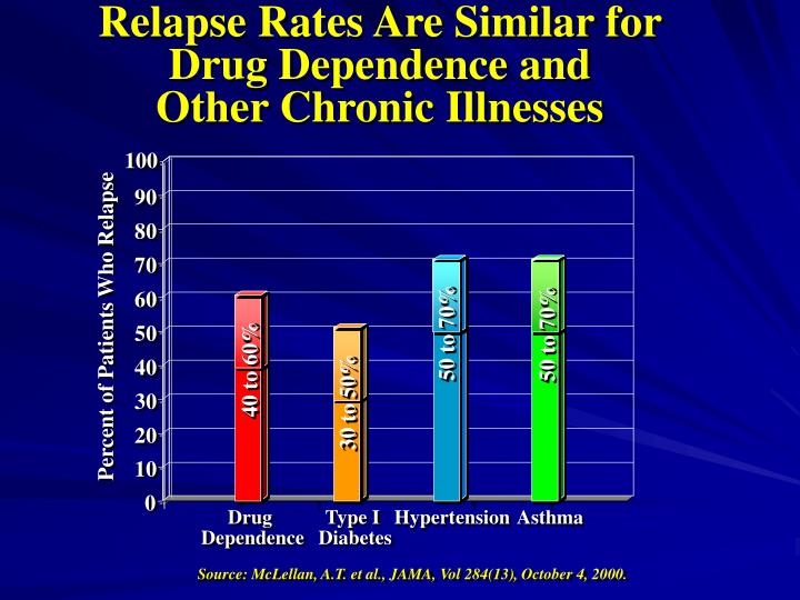 Relapse Rates Are Similar for Drug Dependence and