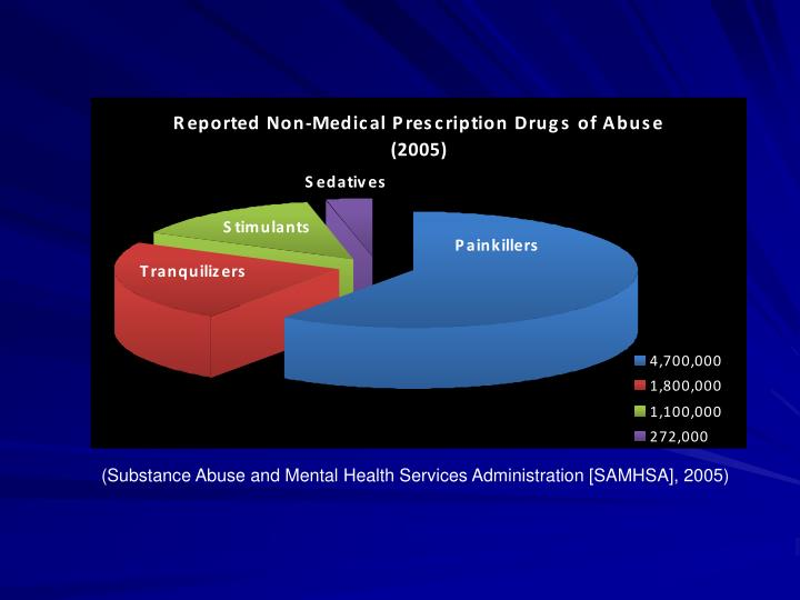 (Substance Abuse and Mental Health Services Administration [SAMHSA], 2005)