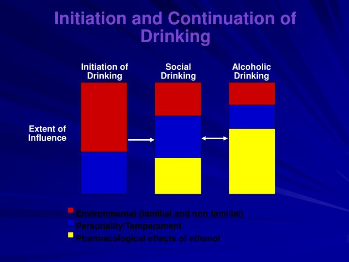 Initiation of Drinking